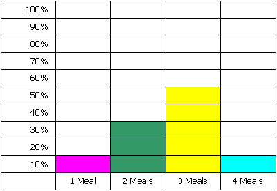 Food uk italian food for Food bar graph